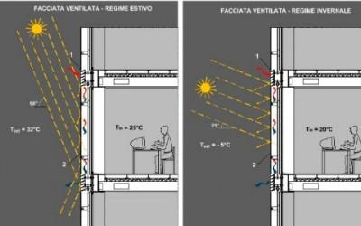 Facciate ventilate: i benefici in termini di risparmio energetico 7